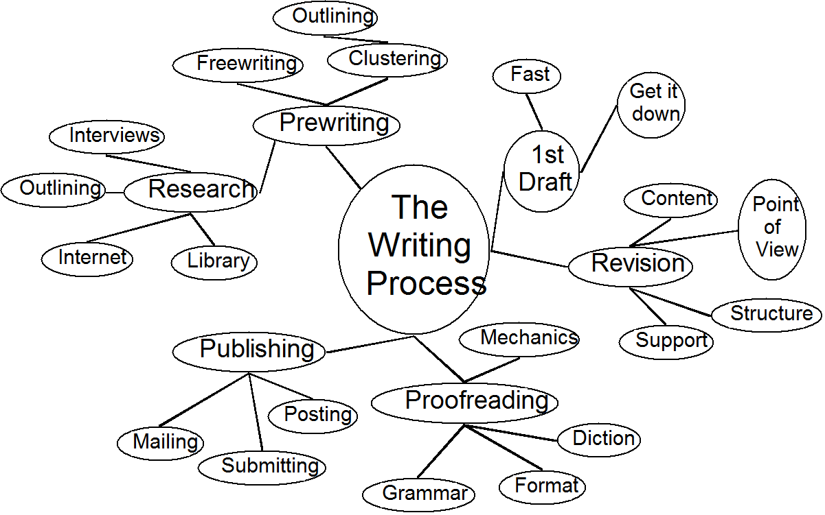 prewriting strategies for any writing project cluster