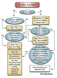 Grammar flowchart to, too, two