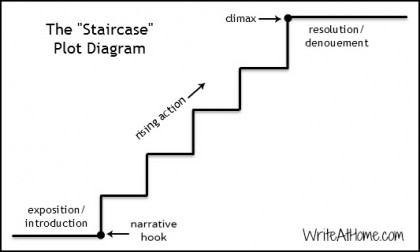 Rethinking the plot diagram theres no right or wrong way to illustrate a storys plot and there are plenty of examples of stories that defy this structure still its surprising how ccuart Choice Image