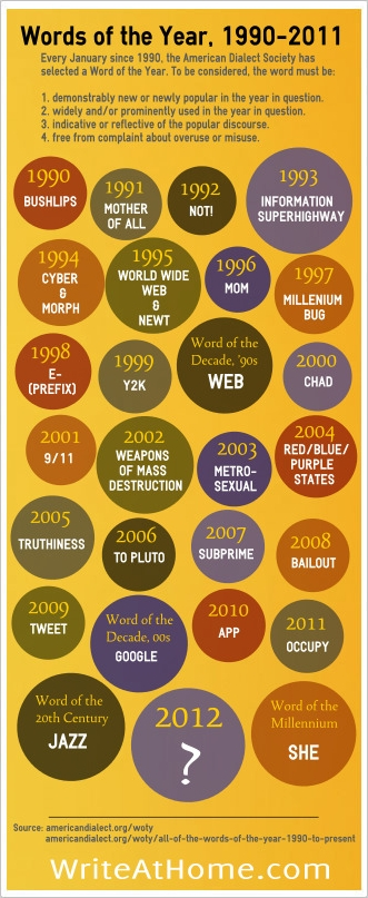 Words of the Year 1990-2011