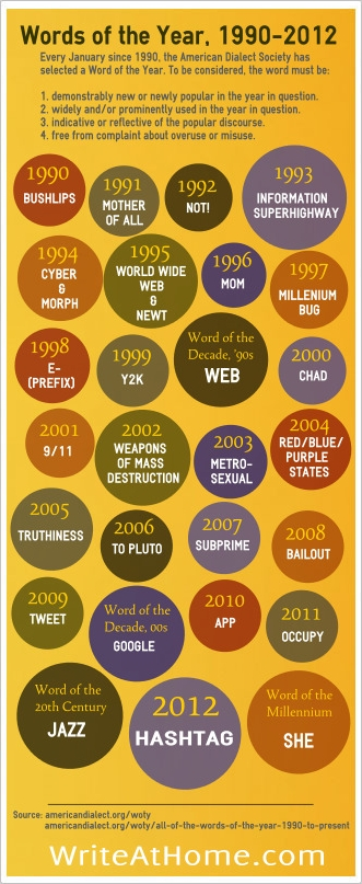 WORDS OF THE YEAR 1990-2012