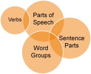 The parts of speech 102 ccuart Image collections